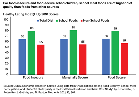 Bar chart showing the Healthy Eating Index 2010 scores for school foods, non-school foods, and the total diets of food-insecure, marginally secure, and food-secure schoolchildren.