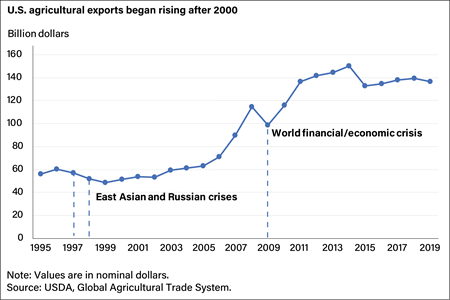 A line graph depicting the dollar value of U.S. agricultural exports between 2000-2020 as related to the global financial crisis of 2008-2009, with exports hovering around $60 billion until 2005, nearly doubling by 2008 to fall by $17 billion in the
