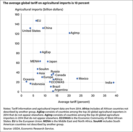 A scatter chart depicting regional agricultural tariff rates (horizontal axis) with respect to their total value of agricultural imports (vertical axis), with the majority showing rates under 15 percent and import values at or under 80 billion.