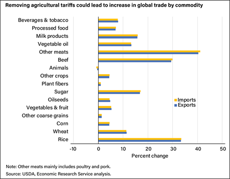 A horizontal bar chart showing how the removal of global agricultural tariffs would increase percentages traded of nearly all major commodity groups, particularly other meats, rice, and beef.