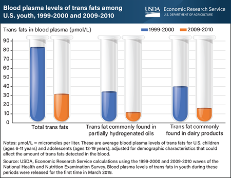 Trans fat levels in U.S. youth dropped from 1999 to 2010