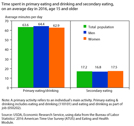Time spent in primary eating and drinking and secondary eating, on an average day in 2016, age 15 and older