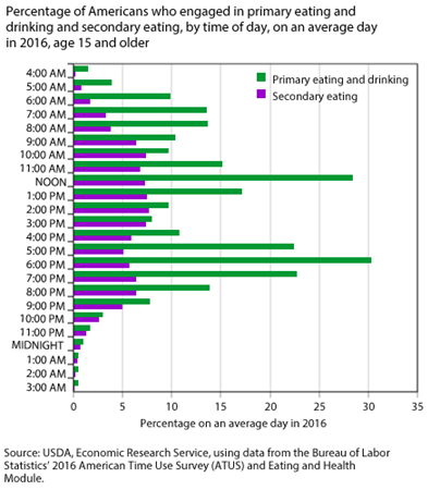 Percentage of Americans engaged in eating and drinking, by time of day, on an average day in 2016