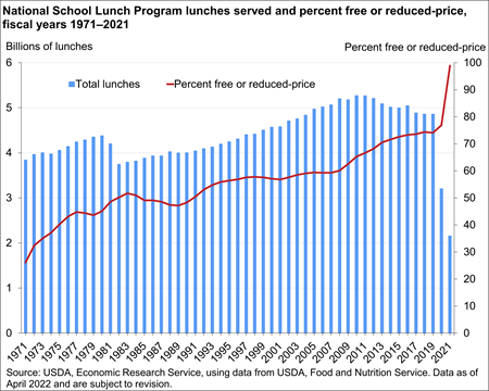 Chart showing certification status of average daily school lunch participants, fiscal years 1971-2019