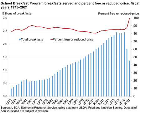 Chart showing certification status of average daily school breakfast participants, fiscal years 1975-2019