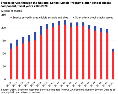 Chart showing after-school snacks served annually through NSLP After-School Snack Program, fiscal years 2003-19