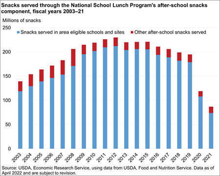 Chart showing after-school snacks served annually through NSLP After-School Snack Program, fiscal 2003-2018