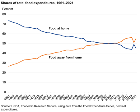 Shares of total food expenditures