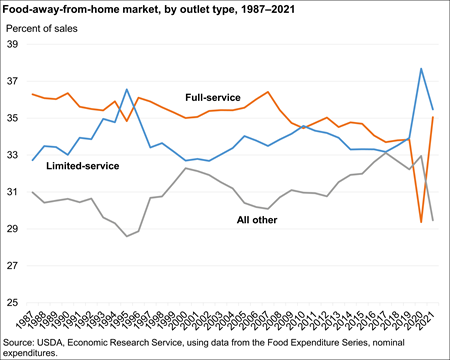 Away-from-home market, by outlet type