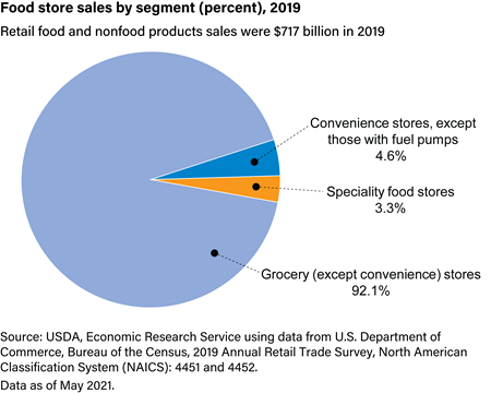 Traditional food store sales by segment, 2018