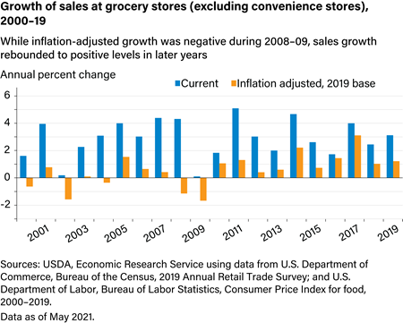 Growth of sales at grocery stores, 2000-11