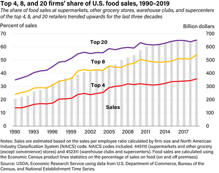 Top 4, 8, and 20 firms' share of U.S. grocery store sales, 1992-2013
