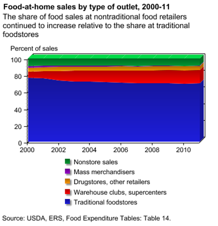 Food-at-home sales by type of outlet, 2000-11
