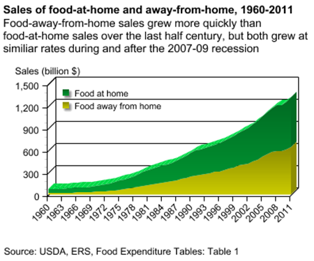 Sales of food-at-home and away-from-home, 1960-2011