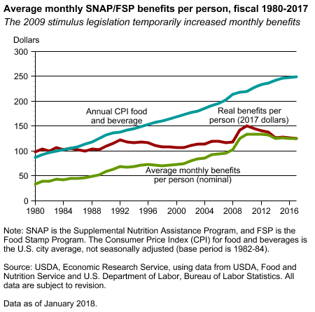 Chart showing average monthly SNAP/FSP benefits per person, fiscal 1980-2017