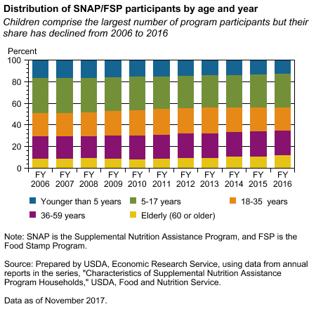 Distribution of SNAP/FSP participants by age and year