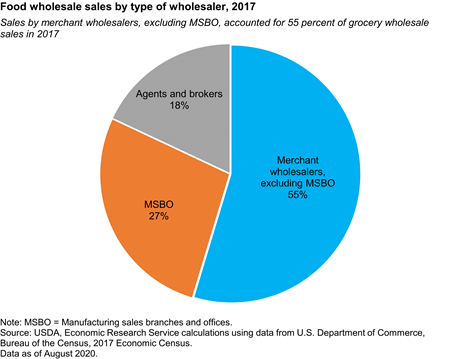 Sales by merchant wholesalers, excluding MSBO, accounted for 56 percent of grocery wholesale sales in 2012.