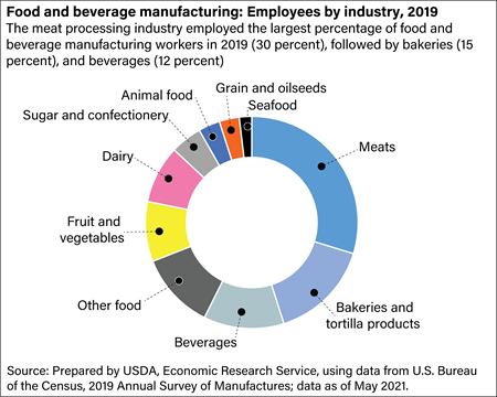 Food and beverage manufacturing employees by industry, 2015