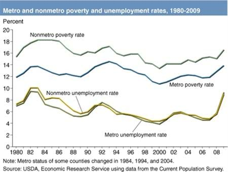 Growth in nonmetro poverty is tied to recessionary increases in unemployment