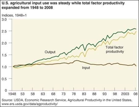 U.S. agricultural productivity continues to rise