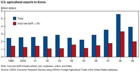 U.S. agricultural exports to Korea