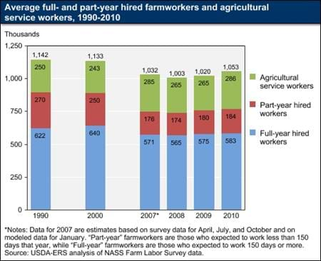 Farm employment has increased in the last two years