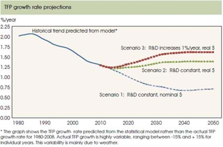 Future growth in agricultural productivity is sensitive to public R&D investments