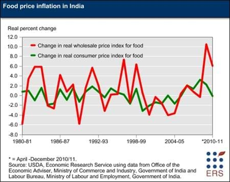 India recently experienced increases in food price inflation