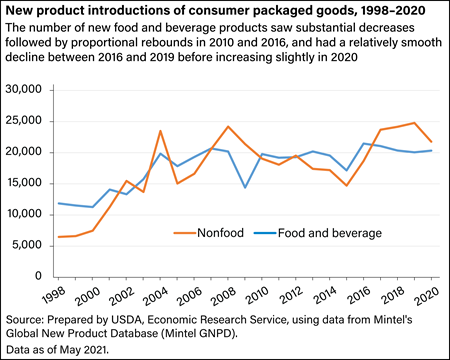 New product introductions of consumer packaged goods, 1998-2019