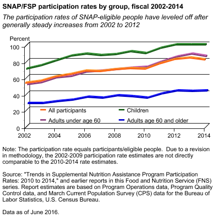 SNAP/FSP participation rates by group, fiscal 2002-2014