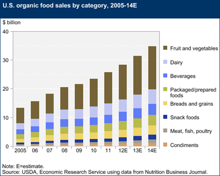 usda ers organic market overview Healthy Skin Diagram