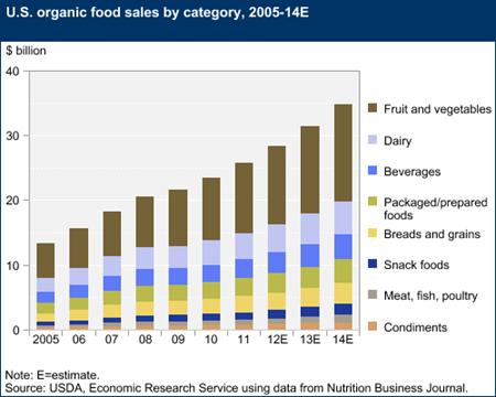 Organic Food Advertising Strategy