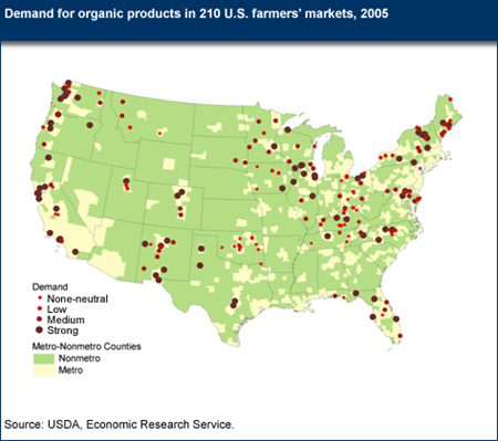 Demand for organic products in 210 U.S. farmers' markets, 2005