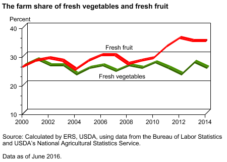 The farm share of fresh vegetables and fresh fruit