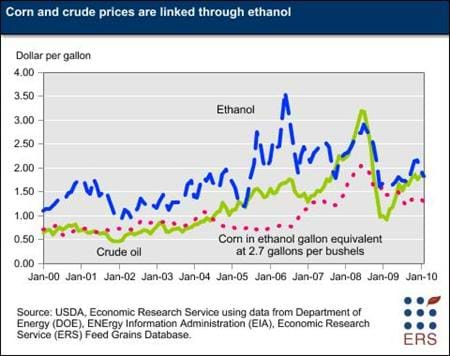 Corn and crude prices are linked through ethanol