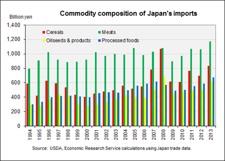 Commodity composition of Japan's imports