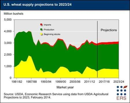 U.S. wheat supply projections to 2023/24