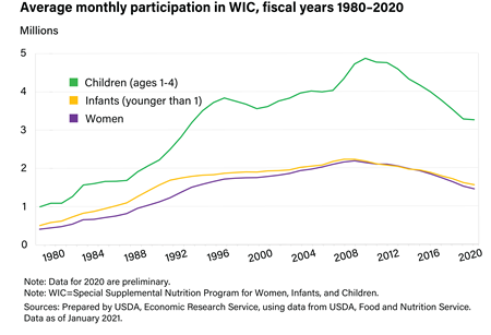 Chart showing average monthly participation in WIC, fiscal year 1980-2018