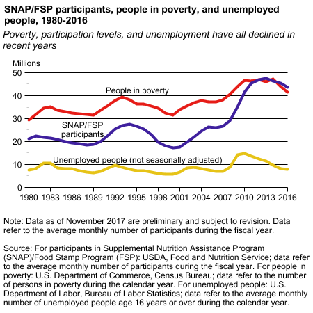 Chart showing SNAP/FSP participants, poor people, poverty, unemployed people, 1980-2016