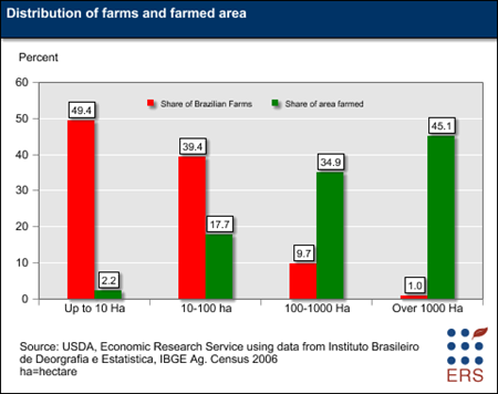 Distribution of farms and farmed area, 2010