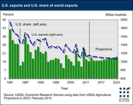 U.S. exports and U.S. share of world exports