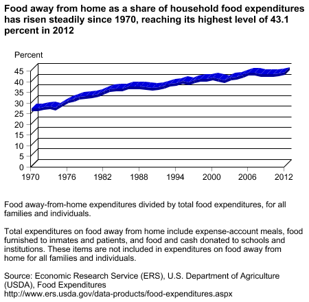 Food away from home as a share of household food expenditures has risen steadily since 1970, reaching its highest level of 43.1 percent in 2012