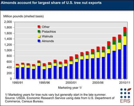 Almonds account for largest share of U.S. tree nut exports
