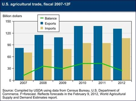 Agricultural trade balance expected to decline in 2012