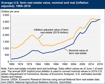Average U.S. farm real estate value, nominal and real (inflation adjusted), 1969-2009
