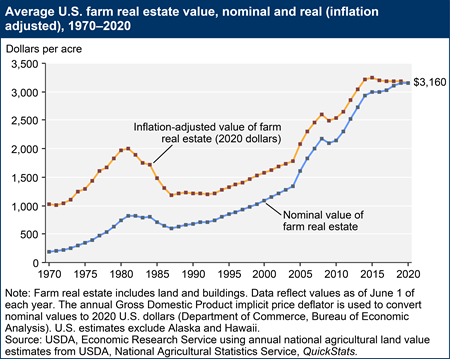 Average U.S. farm real estate value, nominal and real (inflation adjusted), 1970-2020