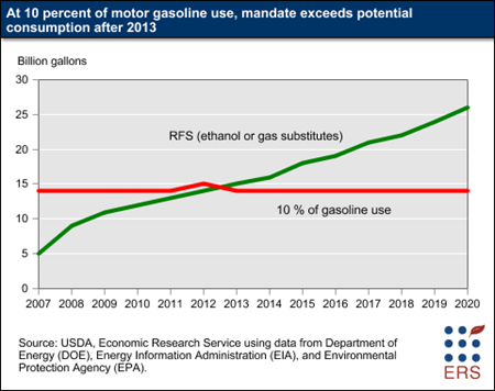 At 10 percent of motor gasoline use, mandate exceeds potential consumption after 2013
