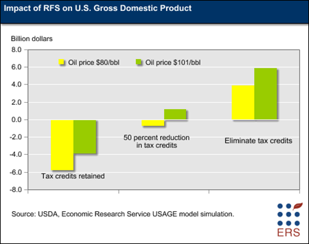 Impact of RFS on U.S. Gross Domestic Product