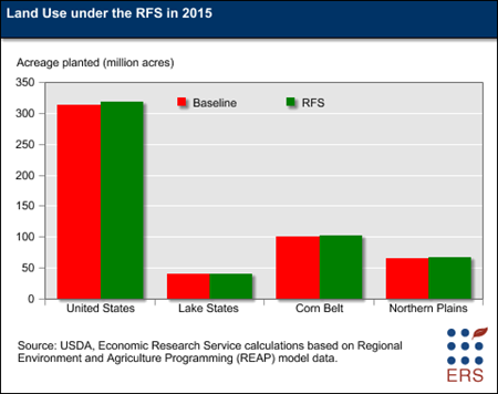Land Use under the RFS in 2015