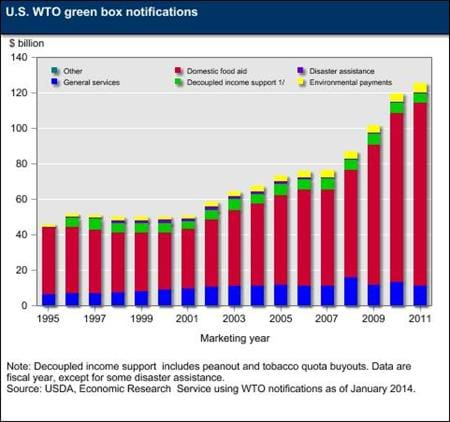 U.S. WTO green box notifications